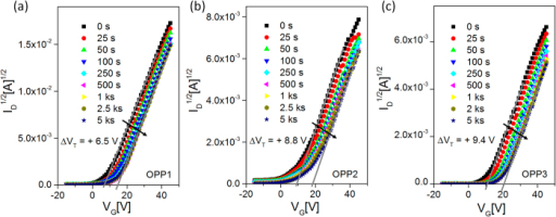 A plot of ID1/2 [A]1/2 vs. VG[V] measured at certain time intervals up to 5000 sec for the positive bias stress test at VGS = +40 V, which was applied to the IGZO TFTs fabricated at (a) OPP1, (b) OPP2 and (c) OPP3.