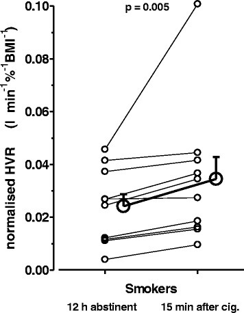Hypoxic ventilatory response before and after re-exposure to cigarette smoke. Individual (small symbols) and mean ± S.E.M. (big symbols) values of HVR before and after smoking of one cigarette in a subgroup (n = 14) of 12-h-abstinent smokers. The increase in HVR through smoking was highly significant (Wilcoxon-test)