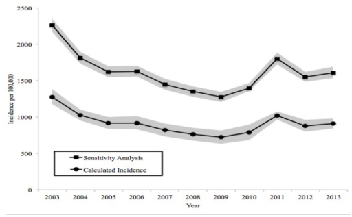 Annual cumulative incidence and sensitivity analysis of annual cumulative incidence of TBI in the older adult home care population of Ontario from 2003 to 2013Note: Gray shading indicates 95% confidence intervals.