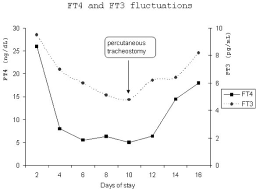 The fluctuations of thyroid hormones during patient's ICU stay.