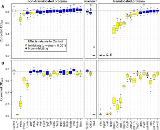 "Growth Phenotypes Conferred by Expression of Shigella GFP Fusion Proteins in YeastEach box-and-whisker plot summarizes the OD600 measurements of 22 independent yeast cultures expressing the same bacterial protein at t = 48 h. The upper panel shows growth of yeast expressing GFP-Shigella fusion proteins encoded on a low-copy number centromere-containing plasmid. The lower panel shows the growth of yeast expressing the GFP-Shigella fusion proteins encoded on a high copy number 2μ plasmid. Proteins shown in yellow represent those whose expression resulted in a significant reduction in growth when compared to the control (p < 0.001 in a Wilcoxon two-sample test with Bonferroni correction). In the lower panel, ""Control"" refers to yeast that express low-levels of GFP, while in the upper panel ""Control"" refers to yeast that express high-levels of GFP. The boxes enclose approximately one quartile either side of the median. The whiskers delimit the ∼95% confidence interval for the mean (using default rendering parameters in the statistical computing software package R [55]).Growth measurements for GFP-MvpT expressed from a yeast low-copy number plasmid are unavailable since we were unable to transform E. coli with this plasmid, which replicates at very high levels in bacteria. Since the yeast GAL1 promotor is weakly active in bacteria, we hypothesize that low-level expression of MvpT, a known bacterial toxin, from a high copy number bacterial plasmid results in a toxic bacterial phenotype."