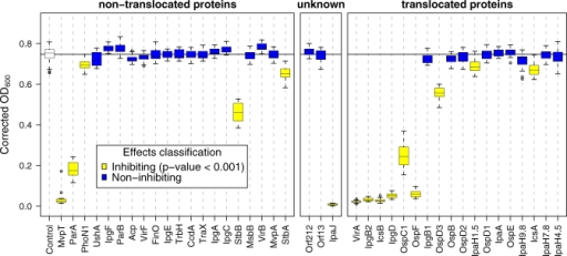 "Growth Phenotypes Conferred by Expression of Shigella Proteins in YeastEach box-and-whisker plot summarizes the OD600 measurements of 22 independent yeast cultures expressing a single Shigella protein at t = 48 h. Proteins shown in yellow represent those whose expression resulted in a significant reduction in growth when compared to the control (p < 0.001 in a Wilcoxon two-sample test with Bonferroni correction). ""Control"" refers to yeast that carry empty vector. The boxes enclose approximately one quartile either side of the median. The whiskers delimit the ∼95% confidence interval for the mean (using default rendering parameters in the statistical computing software package R [55])."