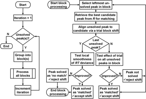 a flowchart of iterative peak matching the left flowch. Black Bedroom Furniture Sets. Home Design Ideas