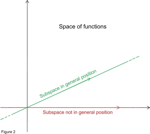 The notion of general position.A two-dimensional representation of the space of functions . Within this space, two one-dimensional subspaces are depicted. One subspace (green) is in general position, while the other one (red) is not.