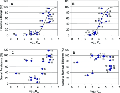 Analysis of mass balances conducted for various organic wastewater compounds (OWCs). The fraction of the mass loading that persisted in digested sludge (⧫) is plotted against the logarithmically transformed 1-octanol−water partition coefficient (log10KOW; panel A) and the organic carbon normalized sorption coefficient (log10KOC; panel B); empirical data were fit to a nonlinear model (S-shaped curve; see text and Supporting Information for details). Panels C shows the relationship between KOW and the OWC's overall persistence, here defined as the chemical mass contained in both sludge and effluent after treatment divided by the initial loading. Panel D shows the aqueous removal efficiency of various OWCs as a function of their respective KOW values. Data points are annotated with numbers that link the OWCs to original references listed in Table 3.