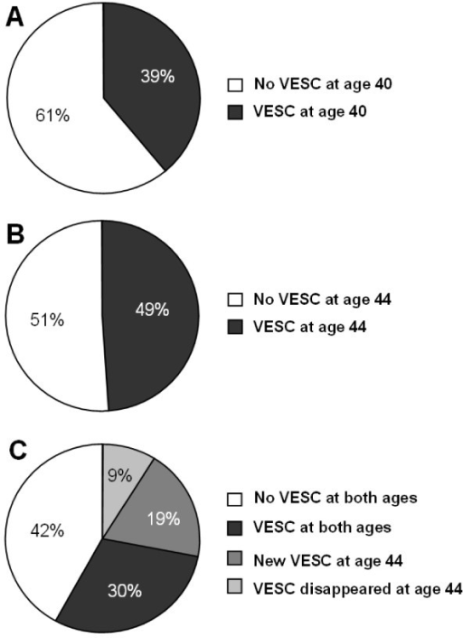 The development of VESC. The proportion of persons with VESC at age 40 (A) and age 44 (B) in 344 persons from the Danish general population. (C) represents the persons VESC status at age 44 in relation to their VESC status at age 40.