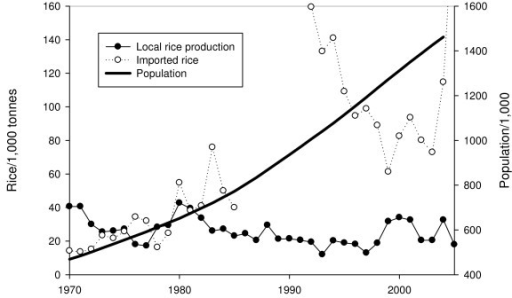 Local rice production and imports in relation to the rizing population in The Gambia. No data on imported rice prior to 1990. Data from FAO  and Webb 1992 [21].