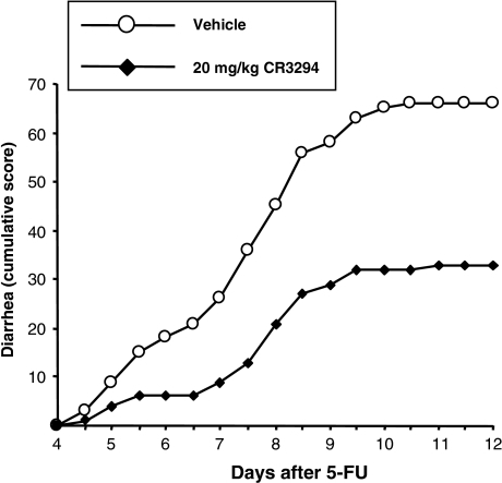Cumulative diarrhea score in mice exposed to 5-FU. Animals (n = 15 per group) were pretreated with CR3294 or its vehicle 72, 48, and 24 h before receiving 2 doses (6 h apart) of the cytotoxic agent. Scores were recorded as 0, 1, 2, or 3 where 0 is normal stools, 1 is loose stools, 2 is moderate diarrhea, and 3 is severe diarrhea