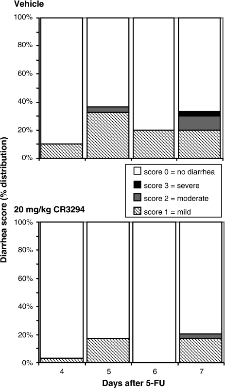 Incidence of diarrhea by severity score. Animals (n = 15 per group) were pretreated with CR3294 or its vehicle 72, 48, and 24 h before receiving 2 doses (6 h apart) of 5-fluorouracil (5-FU)