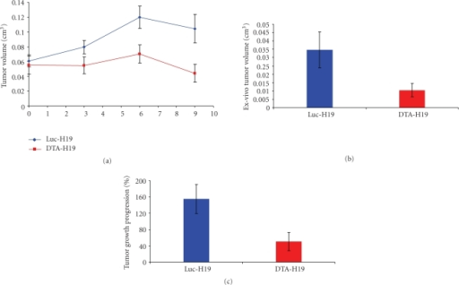 Heterotopic model for pancreatic cancer. (a) Average tumor volume of Luc-H19 group (n = 8) and DTA-H19 group (n = 7) during the experiment using CRL-1469 cells. Treatments were administrated on days 0, 3, and 6 by direct intratumoral injection after subcutaneous implantation of human pancreatic carcinoma cells in the back of nude mice. Three days after the last treatment, the animals were sacrificed. (b) Average of ex vivo tumor volume at the end of the experiment, tumors generated using CRL-1469 cells. (c) Tumor Growth Progression of Luc-H19 (n = 5) and DTA-H19 (n = 5) groups, in experiment using CRL-2547 cell line.