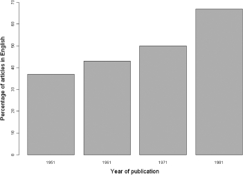 Percentage of articles published in sample years in the Journal of Mental Science/British Journal of Psychiatry from 1951 to 1981 in which the references in the articles were all, or virtually all, in the English Language.