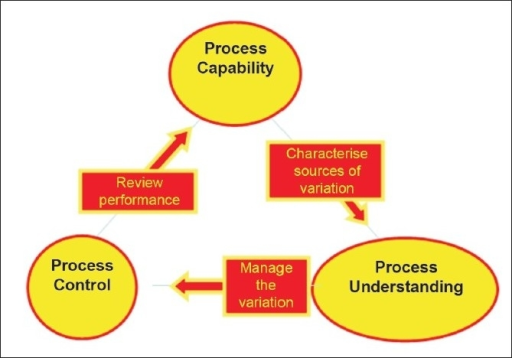 Process capability, control, and understanding framework