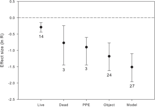 Effects (mean ln R and 95% CI) of live, dead, artificial crab spiders (model), past predation events (PPE) and objects that do no resemble predators on pollinator visitation rate of flowers.Sample sizes are indicated next to the error bars. Negative effects indicate decrease in visitation rate of flowers with predators present; effects are considered significant if 95% CI does not include 0.