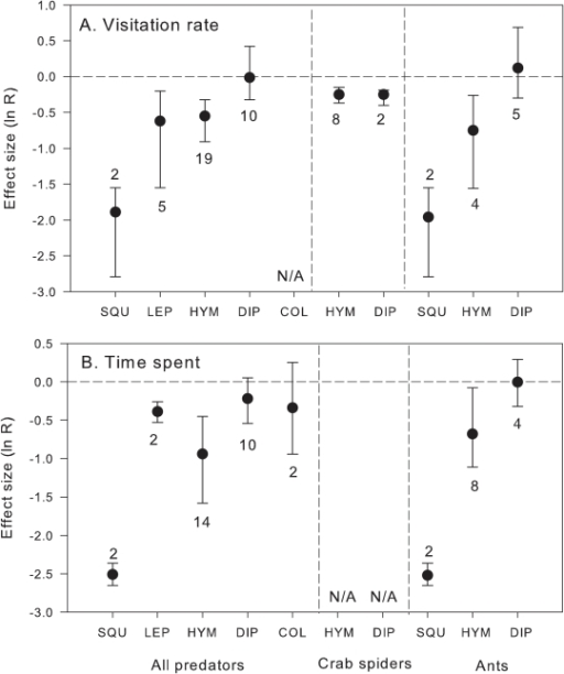 Effects (mean ln R and 95% CI) of all live predators, live crab spiders and ants on (a) visitation rate and (b) time spent on flowers by several pollinator taxa.Sample sizes are indicated next to the error bars. SQU = Squamata, LEP = Lepidoptera, HYM = Hymenoptera, DIP = Diptera, COL = Coleoptera. N/A = data not available. Negative effects indicate decrease in visitation rate or time spent on flowers with predators present; effects are considered significant if 95% CI does not include 0.