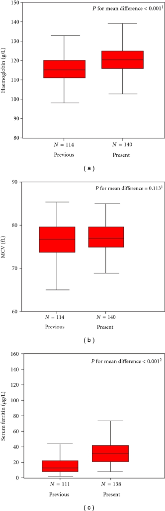 Box plots of iron status indices in 12-month olds, from previous (1995–1997) and present (2005–2007) studies. The box plots show the median, quartiles, maximum, and minimum values. Independent t-test was used for hemoglobin (P = .001), and MCV (P = .113), data were normally distributed and Mann-Whitney test for serum ferritin (P = .001) data were not normally distributed.