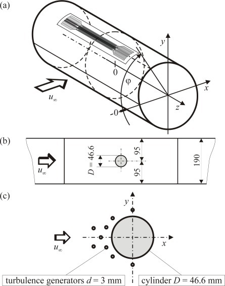 Test case geometry of the circular cylinder in cross flow (a) position of the triple sensor measured by 3c6 (b)