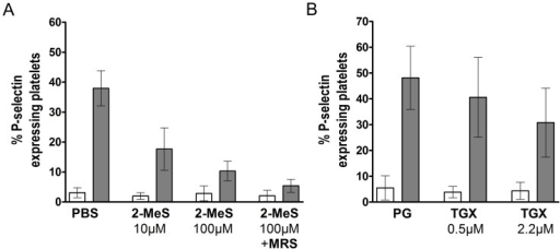 "Concentration-dependent inhibition of ADP-induced P-selectin expression using 2-MeSAMP and TGX-221.Heparinized human whole blood (n = 4) was treated for 5 minutes at 37°C with (A) PBS as control, 2-MeSAMP (10 and 100 µM; ""2-MeS"") or a combination (100 µM each) of 2-MeSAMP and MRS2179 and (B) propylene glycol (""PG"") as control or TGX-221 (0.5 or 2.2 µM; ""TGX""). Afterwards platelets were activated using ADP (final concentration: 20 µM) and the percentage of P-selectin expressing platelets under a pre-set histogram marker was analyzed in flow cytometry using an anti-P-selectin mAb. Data are given as means and SD."