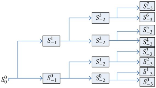 Wavelet packet decomposition tree.