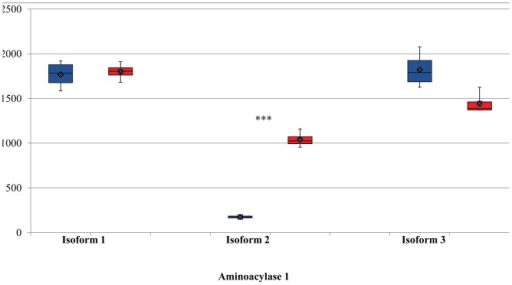 Relative abundance of transcript isoforms of aminoacylase 1 gene.Boxes denote the inter-quartile range between the 1st and 3rd quartiles (25 and 75%, respectively). Blue: butyrate-treated cells; Red: untreated control cells. Y-axis: normalized read counts. ***indicates P<0.0001.