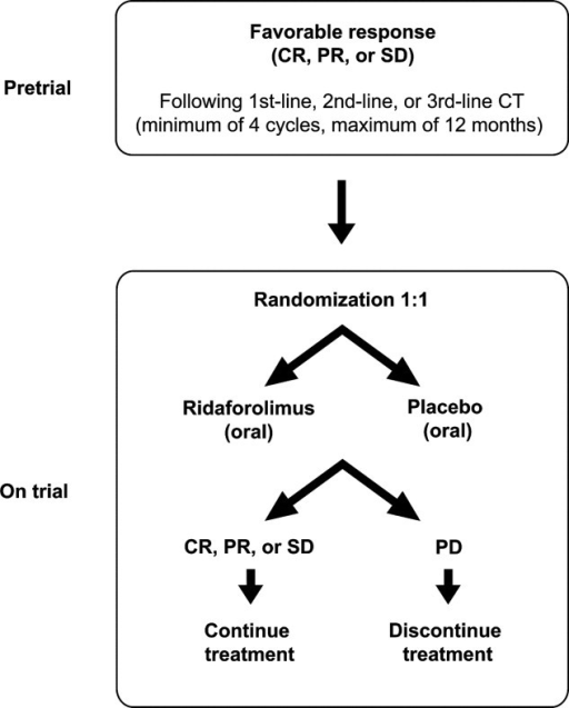 The Sarcoma Multicenter Clinical Evaluation of the Efficacy of Ridaforolimus (SUCCEED) study design is illustrated. CR, indicates complete response; PR, partial response; SD, stable disease; CT, chemotherapy; PD, progressive disease.