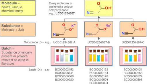 Hierarchy Of Molecule Substance And Batch Entities In Open I