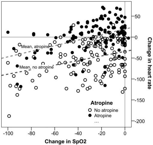 The change in heart rate related to a change in peripheral oxygen saturation (SpO2) during intubation.