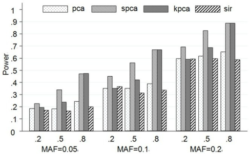 Test powers at single causal SNP model based on 10 SNPs.The plot shows the powers (y-axis) of each method over the different LD and MAF structures (x-axis). The first line of x-axis represents LD, and the bottom line is MAF.