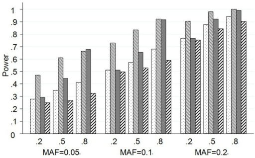 Test powers at two causal SNPs model based on 10 SNPs.The plot shows the powers (y-axis) of each method over the different LD and MAF structures (x-axis). The first line of x-axis represents LD, and the bottom line is MAF.