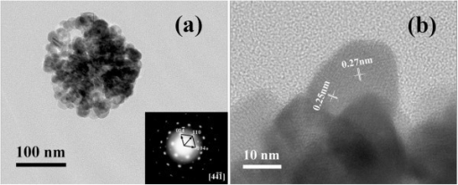 Image of a single sphere. (a) TEM image and (b) HRTEM image. Inset shows the corresponding SAED image from the marked part in (a).