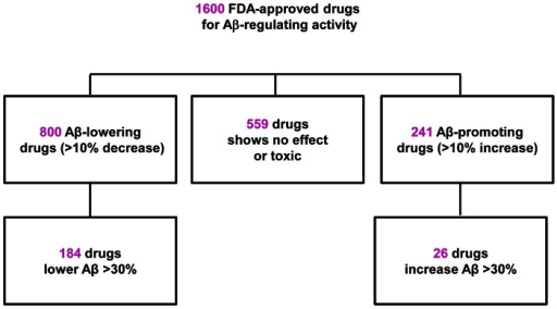 Schematic diagram of primary screening of 1600 FDA approved drugs.