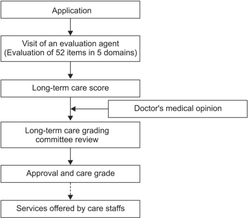 The process for approval in the long-term care insurance system. After submission of the application form to the National Health Insurance Corporation, an evaluation agent visits the applicant to evaluate status in 5 domains. A long-term care score is calculated based on the agent's reports. Finally, a long-term care grading committee reviews all the results including the long-term care score and the doctor's medical opinion to decide the care grade.