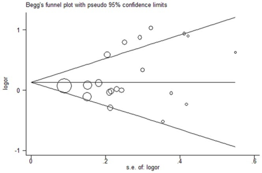 Funnel plot for the detection of the publication bias in this meta-analysis.