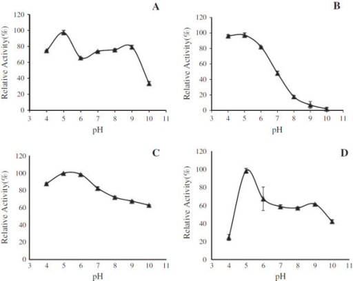 pH optima and pH stability curve of xylanase ofS. obclavatumfrom SSF and SF. Panel (A) pH optima curve of xylanase from SSF. Panel (B) pH optima curve of xylanase from SF. Panel (C) pH stability curve of xylanase from SSF. Panel (D) pH stability curve of xylanase from SF. Relative enzyme activities (% of maximum) were plotted against pH. All the results were expressed in mean ± SD from n = 3.