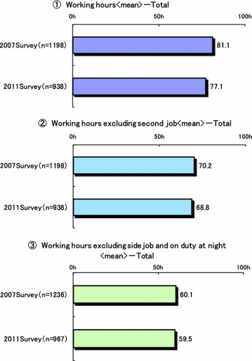 Mean weekly working hours of surgeons