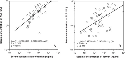 The correlation between the serum ferritin concentration and the serum alanine aminotransferase (ALT) activity was separately evaluated in patients in whom hepatitis was caused by hepatitis viruses (A) and by other etiologies (B) on admission. The two variables showed a strong correlation in the former, and a weak one in the latter.