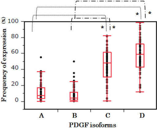 Frequency of expression. We assessed the frequency of expression of PDGFs semi-quantitatively by the following method. Five fields of each PDGF isoform, in which abnormal angiogenesis were detected, were randomly selected with a microscope. The PDGF-positive mononuclear cells were counted. We observed all 7 cases and performed the counting using two observers to reduce bias. One observer, who was blind to the patients' clinical and pathological information, evaluated the results of the immunohistochemical staining. The ratios of PDGF-positive cells to total cells in each field were calculated and were statistically analyzed using Steel-Dwass tests with JMP Pro 10 (SAS Institute Inc., Cary, NC, USA). Statistical analysis revealed that PDGF-C and D showed higher frequency of expression in the PN specimens than did PDGF-A and B. The difference was statistically significant (*p < 0.0001, Steel-Dwass test).