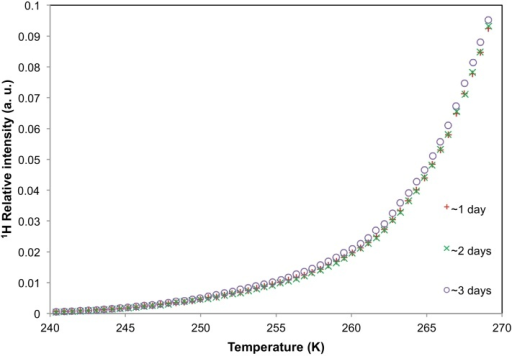 NMR cryoporometry data for polymer nanoparticles from batch A immersed in aCSF. The melting profiles of the aCSF solution containing the nanoparticles were obtained after ∼1 day, ∼2 days and ∼3 days of incubation.