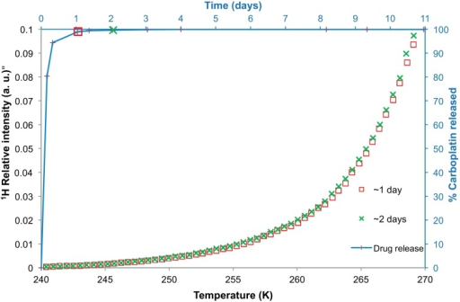 NMR cryoporometry data (chains of symbols) for polymer nanoparticles belonging to batch B immersed in aCSF. The melting profiles of the aCSF solution containing the nanoparticles were obtained after ∼1 day, and ∼2 days of incubation. The percentage carboplatin released from the nanoparticles of batch B has been plotted (with line shown to guide the eye) against time on the secondary axes, with melting curves taken at the times indicated by the relevant symbol.