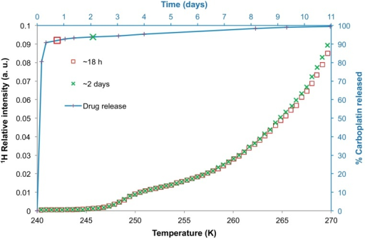 NMR cryoporometry data (symbols) for polymer nanoparticles from batch C immersed in aCSF. The melting profiles of the aCSF solution containing the nanoparticles were obtained after ∼18 h and ∼2 days of incubation. The percentage carboplatin released from the nanoparticles has been plotted (with line shown to guide the eye) against time on the secondary axes. The lone symbols also located along the line, matching those from the melting curves, indicate when those melting profiles were obtained.