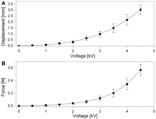 Actuator's performance. Voltage-induced free stroke of the top passive membrane (A). Blocking force versus voltage (B). Error bars represent a 95% confidence interval. Fitting lines are used as a guide for the eye.