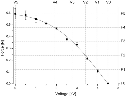 Force perceived by the user as a function of the applied voltage while the finger is kept at a constant position corresponding to the maximum displacement (3.25 mm) that the actuator is capable of producing. The five levels of force F1–F5 used for the psychophysical test are indicated. Error bars represent a 95% confidence interval. A fitting line of the experimental data is used as a guide for the eye.