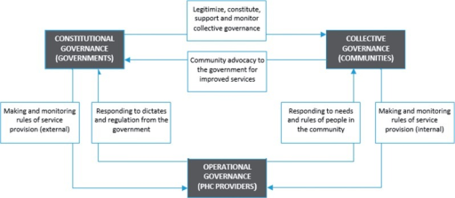 The multi-level framework for PHC governance in LMICs. Note: The actors that occupy each level of governance vary with the policy issue or objective of analysis. In this rendering of the framework, PHC providers are at the operational level, communities are at the collective level and governments are at the constitutional level. Other renderings of the multi-level framework may have or include individual service users at the operational level, specific community groups at the collective level or large NGOs and similar organizations at the constitutional level.