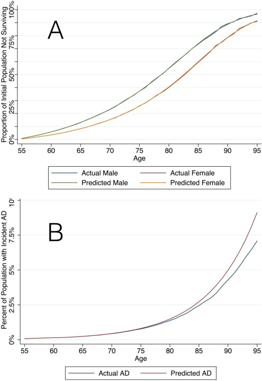 "Study Population Validation.Panel A demonstrates the proportion of the initial population surviving at each age group in the simulated population (""Actual"") compared to CDC life table data (""Predicted"") and Panel B demonstrates the proportion of the simulated population with incident AD (""Actual"") compared to the Brookmeyer estimates (""Predicted"")."