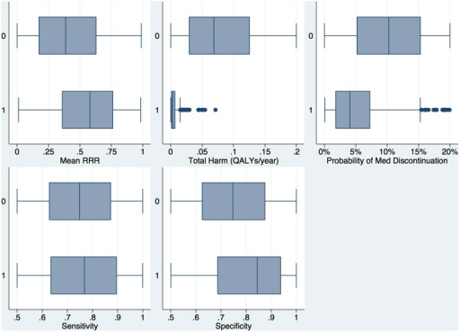 Multi-way sensitivity analysis: Distribution of Intervention Parameters in Beneficial vs. Non-beneficial trials.Box plots of the distribution of intervention parameters across the range of parameters studied. X-axis for each individual plot represents the range of parameter values. Total harm represents the combination of the probability and magnitude of harm in average total QALYs/year lost to harm in treated patients. This parameter was truncated at a value of 0.2 (one QALY lost for every five patient-years) so that the distribution in beneficial trials could be more clearly seen.