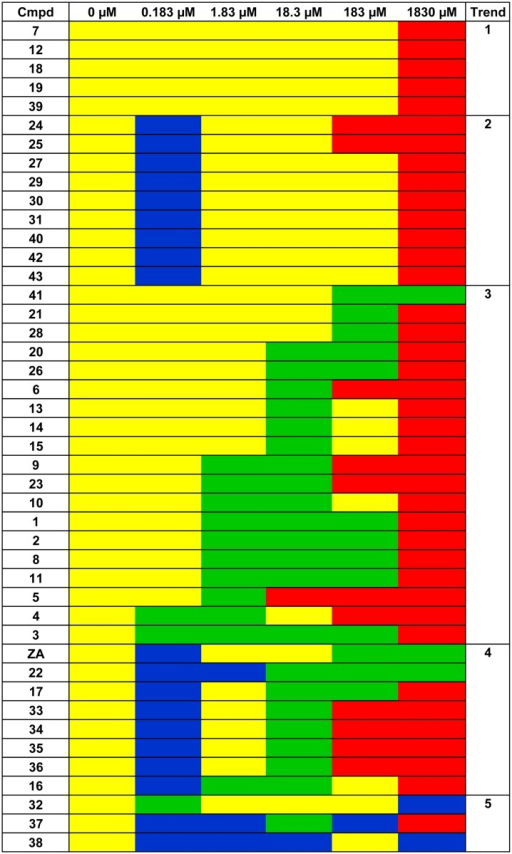 Biological activity of ZA-related compounds.Biological activity of each ZA-related compound at the different tested concentrations. For an understanding of the meaning of each trend refer to the 'Results and discussion' section. Yellow: no biological activity; Green: anti-biofilm activity; Blu: promotion of biofilm formation; Red: biocidal effect.
