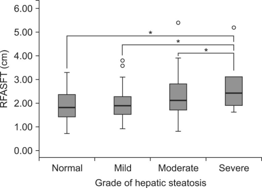 Analysis of variance between grade of hepatic steatosis and right flank abdominal subcutaneous fat thickness (RFASFT), *p<0.01.