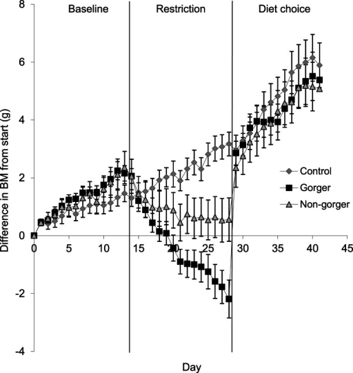 Change in body mass (g) from initial mass on day one of baseline over the course of baseline, restriction and diet choice.Standard error bars are shown.
