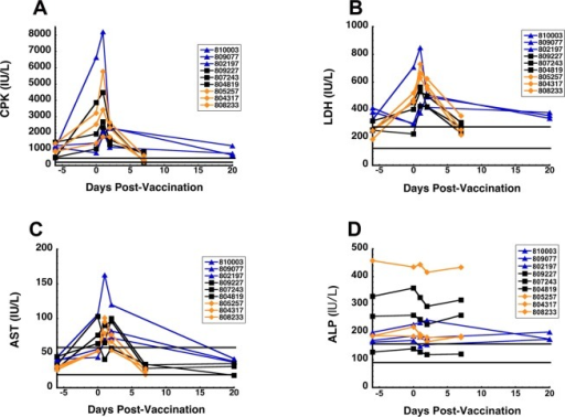 Study 2: Clinical parametersdemonstrating transient changes afterimmunization of naive non-human primates and those with pre-existingimmunity to adenovirus immunized by various routes. Naive cynomolgusmacaques were given a single dose of vaccine by the respiratory (IN/IT)or the SL routes. A separate group of animals first received a doseof an adenovirus serotype 5 host range mutant virus 42 days priorto immunization. Each line represents alterations for each parameterafter immunization for one individual primate. Blue lines/triangles:IN/IT immunization. Black lines/squares: SL immunization (primateswith pre-existing immunity to adenovirus). Orange lines/diamonds:SL immunization (naive primates).