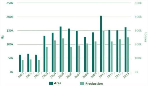 Lupin cultivated areas and production in Europe. Source: FAOSTAT 2015.