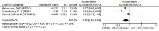 Forest plots of hazard ratios comparing overall survival of EGFRis with chemotherapy versus BEV with chemotherapy.
